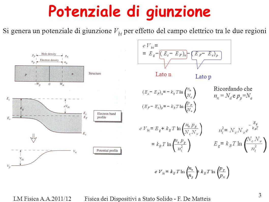 LM Fisica A.A.2011/12Fisica dei Dispositivi a Stato Solido - F. De Matteis Potenziale di giunzione Si genera un potenziale di giunzione V bi per effet