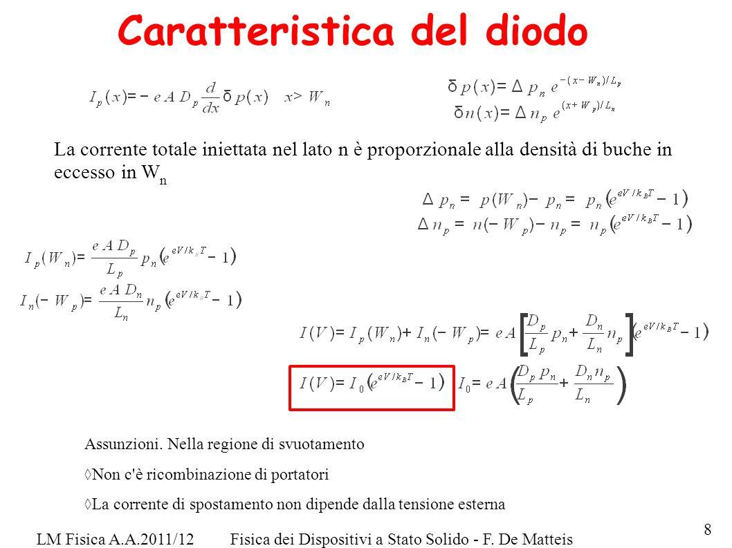 LM Fisica A.A.2011/12Fisica dei Dispositivi a Stato Solido - F. De Matteis Caratteristica del diodo La corrente totale iniettata nel lato n è proporzi