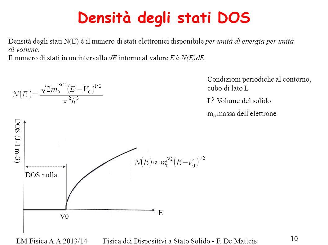 LM Fisica A.A.2013/14Fisica dei Dispositivi a Stato Solido - F. De Matteis 10 Densità degli stati DOS DOS nulla V0 E DOS (J-1 m-3) Densità degli stati