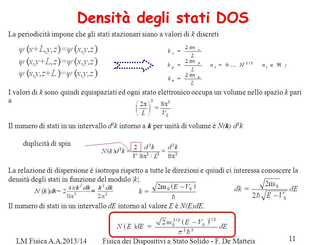 LM Fisica A.A.2013/14Fisica dei Dispositivi a Stato Solido - F. De Matteis 11 Densità degli stati DOS La periodicità impone che gli stati stazionari s