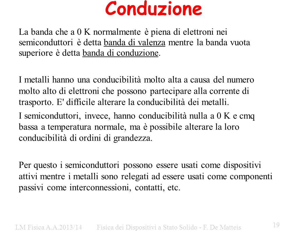 LM Fisica A.A.2013/14Fisica dei Dispositivi a Stato Solido - F. De Matteis 19 Conduzione La banda che a 0 K normalmente è piena di elettroni nei semic