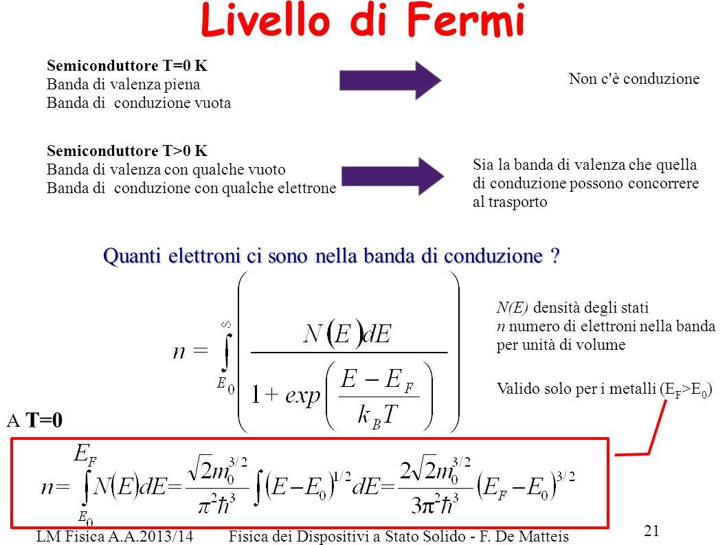 LM Fisica A.A.2013/14Fisica dei Dispositivi a Stato Solido - F. De Matteis 21 Livello di Fermi Semiconduttore T=0 K Banda di valenza piena Banda di co