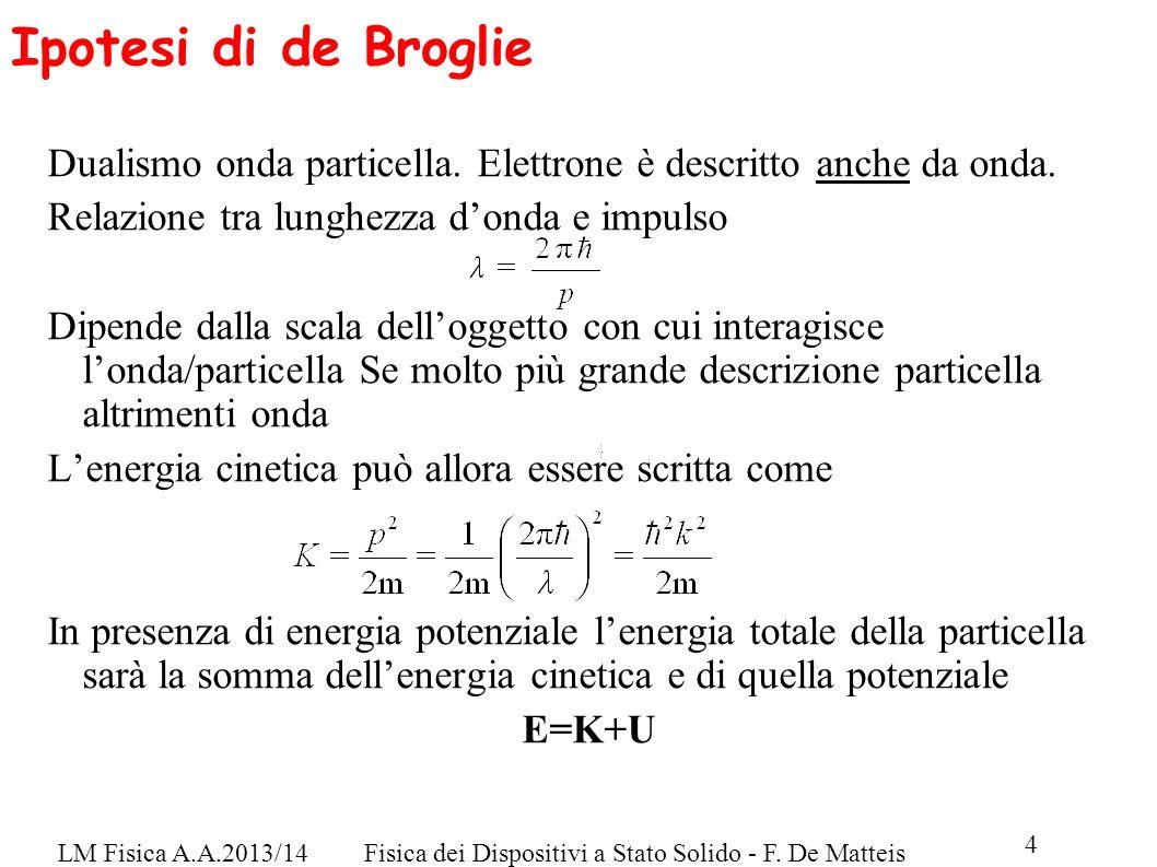 LM Fisica A.A.2013/14Fisica dei Dispositivi a Stato Solido - F. De Matteis 4 Ipotesi di de Broglie Dualismo onda particella. Elettrone è descritto anc