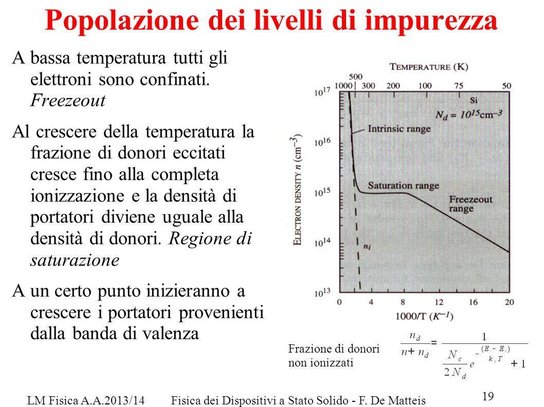 LM Fisica A.A.2013/14Fisica dei Dispositivi a Stato Solido - F. De Matteis 19 Popolazione dei livelli di impurezza A bassa temperatura tutti gli elett