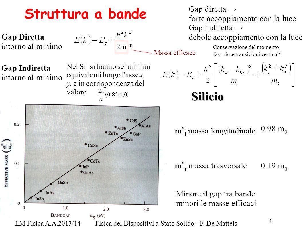 LM Fisica A.A.2013/14Fisica dei Dispositivi a Stato Solido - F. De Matteis 2 Struttura a bande Gap diretta forte accoppiamento con la luce Gap indiret