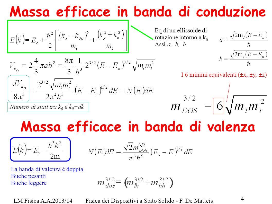 LM Fisica A.A.2013/14Fisica dei Dispositivi a Stato Solido - F. De Matteis 4 Massa efficace in banda di conduzione Eq di un ellissoide di rotazione in