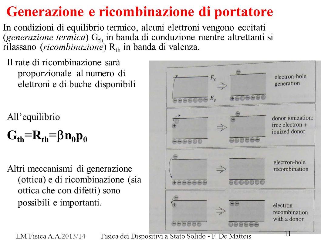 LM Fisica A.A.2013/14Fisica dei Dispositivi a Stato Solido - F. De Matteis 11 Generazione e ricombinazione di portatore Il rate di ricombinazione sarà