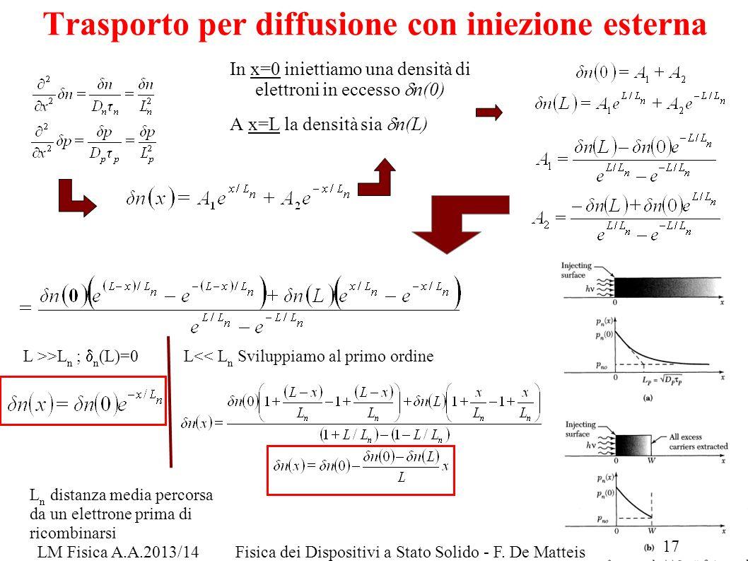 LM Fisica A.A.2013/14Fisica dei Dispositivi a Stato Solido - F. De Matteis 17 Trasporto per diffusione con iniezione esterna In x=0 iniettiamo una den