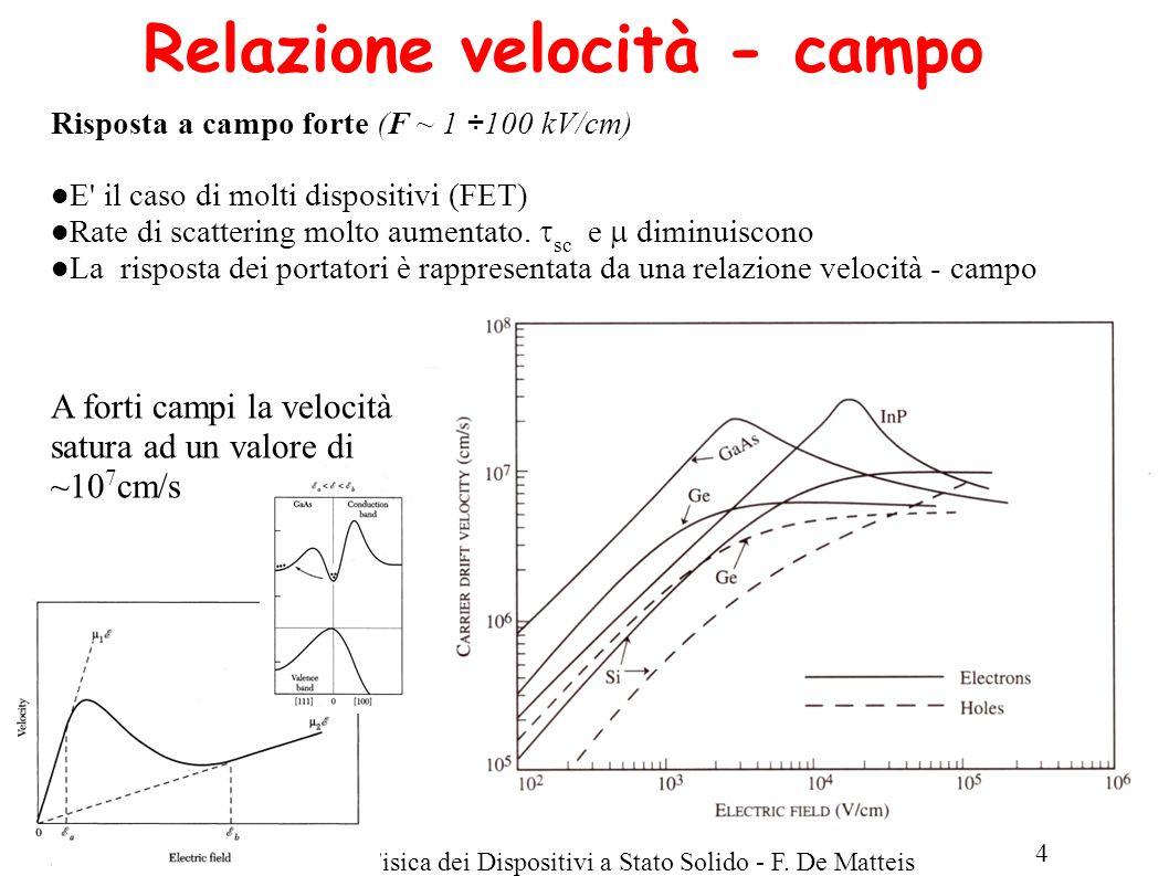 LM Fisica A.A.2013/14Fisica dei Dispositivi a Stato Solido - F. De Matteis 4 Relazione velocità - campo Risposta a campo forte (F ~ 1 ÷100 kV/cm) E' i