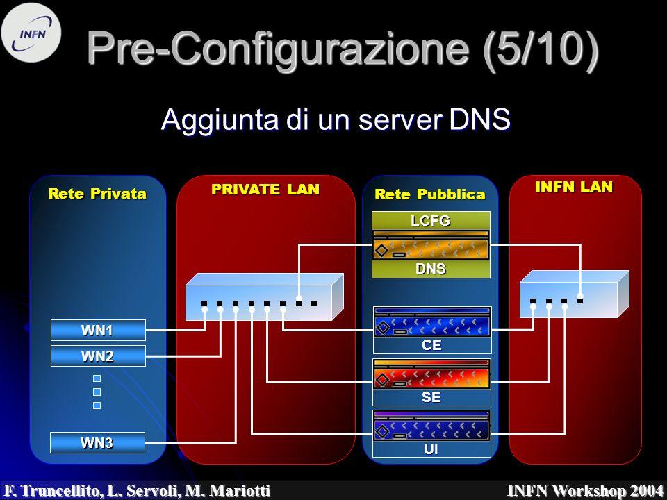 F. Truncellito, L. Servoli, M. Mariotti INFN Workshop 2004 Aggiunta di un server DNS Pre-Configurazione (5/10) Rete Pubblica LCFGDNS PRIVATE LAN Rete