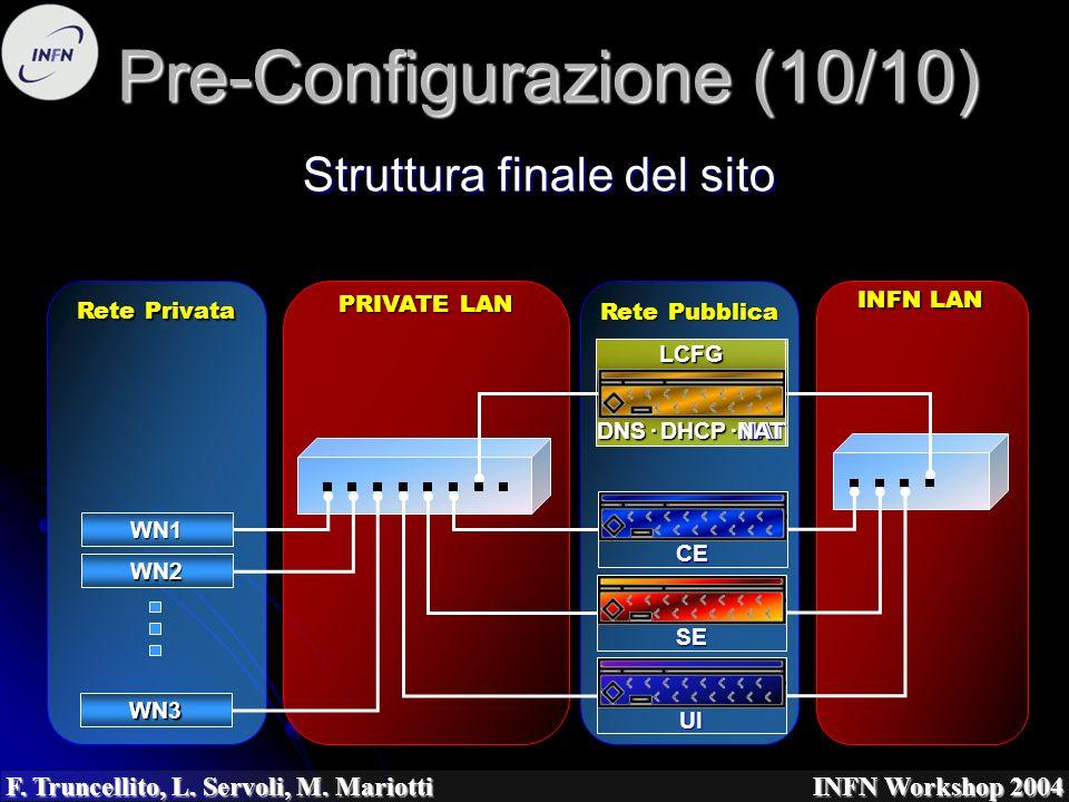 F. Truncellito, L. Servoli, M. Mariotti INFN Workshop 2004 Pre-Configurazione (10/10) Struttura finale del sito Rete Pubblica PRIVATE LAN Rete Privata