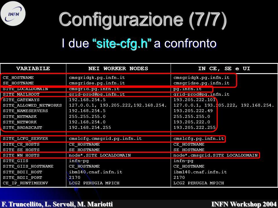 F. Truncellito, L. Servoli, M. Mariotti INFN Workshop 2004 Configurazione (7/7) I due site-cfg.h a confronto VARIABILENEI WORKER NODESIN CE, SE e UI C