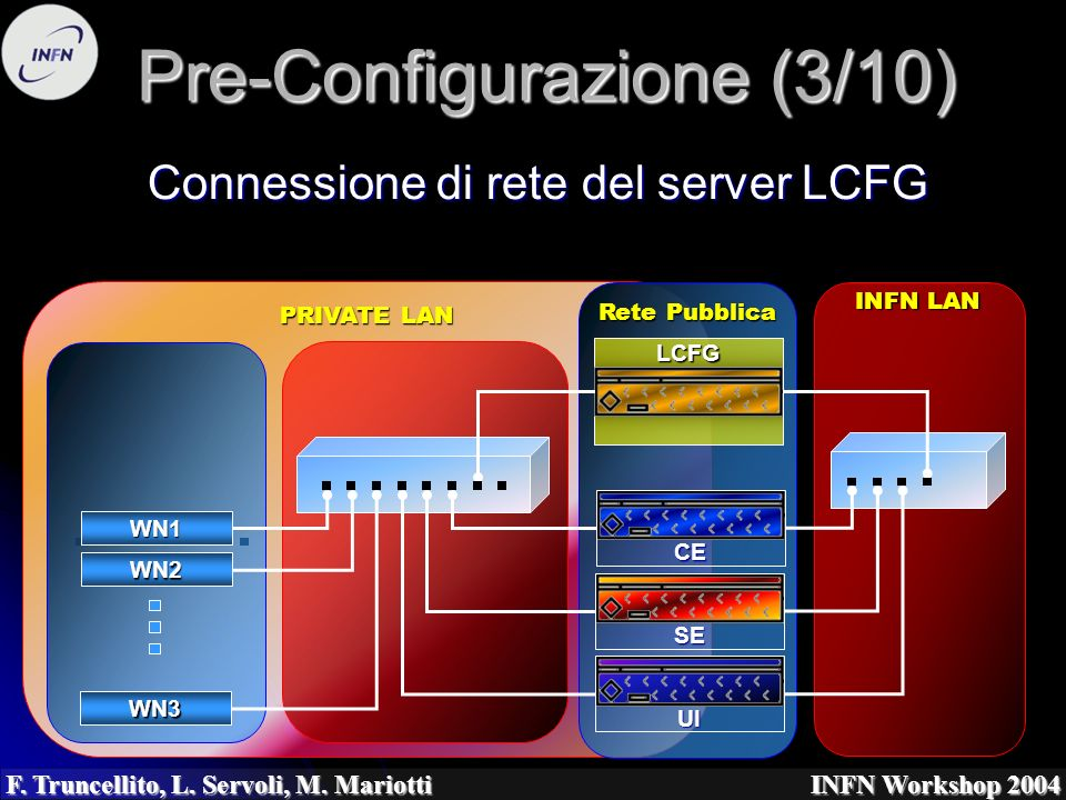 PRIVATE LAN Rete Pubblica F. Truncellito, L. Servoli, M. Mariotti INFN Workshop 2004 Pre-Configurazione (3/10) Connessione di rete del server LCFG WN1