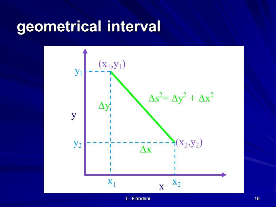 E. Fiandrini 18 Energy Newton: –kinetic energy: E kin = ½ m v 2 – v=0 E kin = 0 Einstein: –E = m 0 c 2 –v=0 E= m 0 c 2 rest energy –E kin = ( -1) m 0
