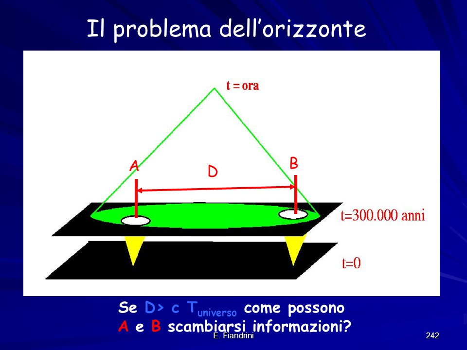 E. Fiandrini 241 I problemi non risolti dal modello cosmologico standard Il problema della piattezza e delleta delluniverso Come e possibile realizzar
