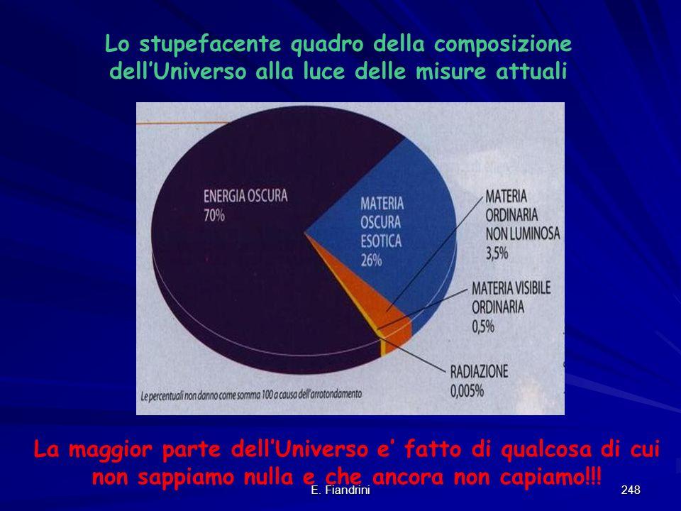 E. Fiandrini 247 Le misure di Boomerang sono in perfetto accordo con la Teoria dellInflazione! Lo spazio e piatto quindi Euclideo! Il suo destino dipe