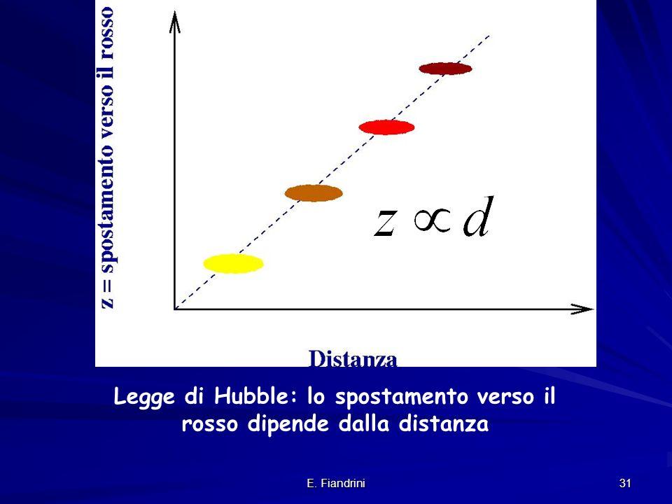 E. Fiandrini 30 Doppler effect Si misura z e si ottiene v Se v<<c Red-shift e velocita' sono la stessa cosa Definizione di red shift: