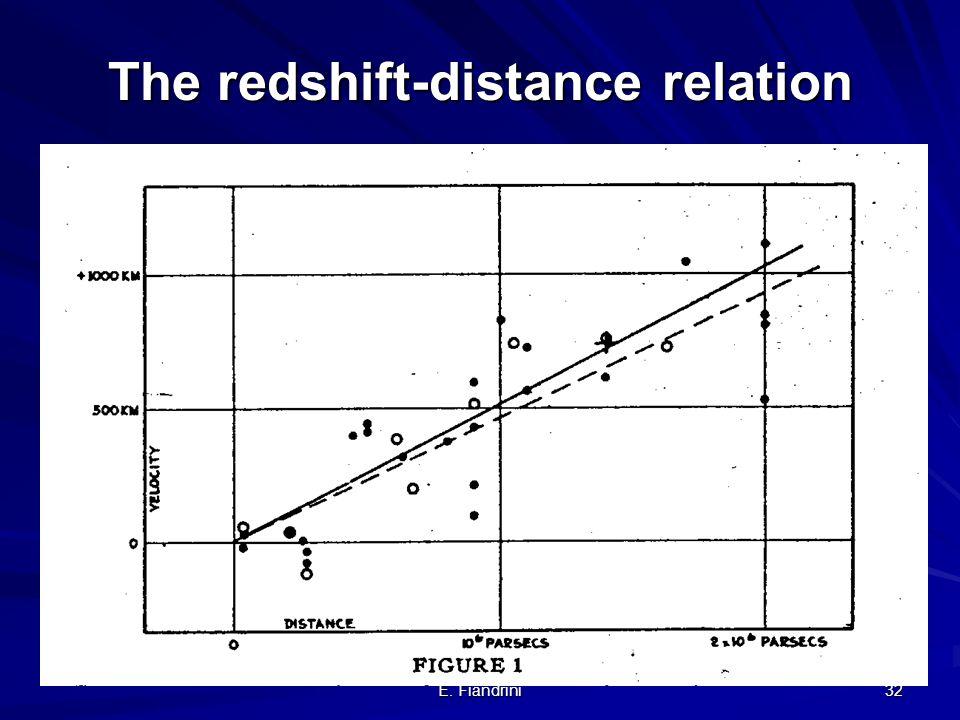 E. Fiandrini 31 Legge di Hubble: lo spostamento verso il rosso dipende dalla distanza