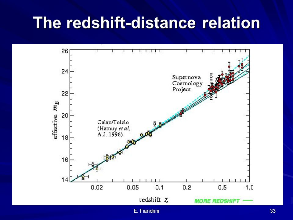 E. Fiandrini 32 The redshift-distance relation