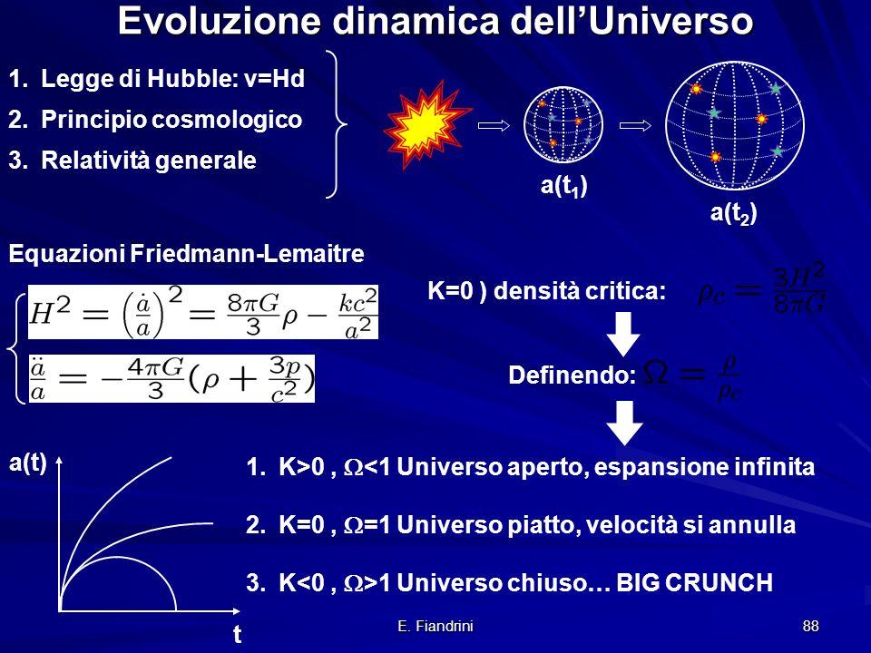 E. Fiandrini 87 La Legge di Hubble fattore di espansione: v=dR/dt v=H£R(t) Red-shift misurato: z=( r - e )/ e = r / e -1 Effetto Doppler: r = e (1+v/c