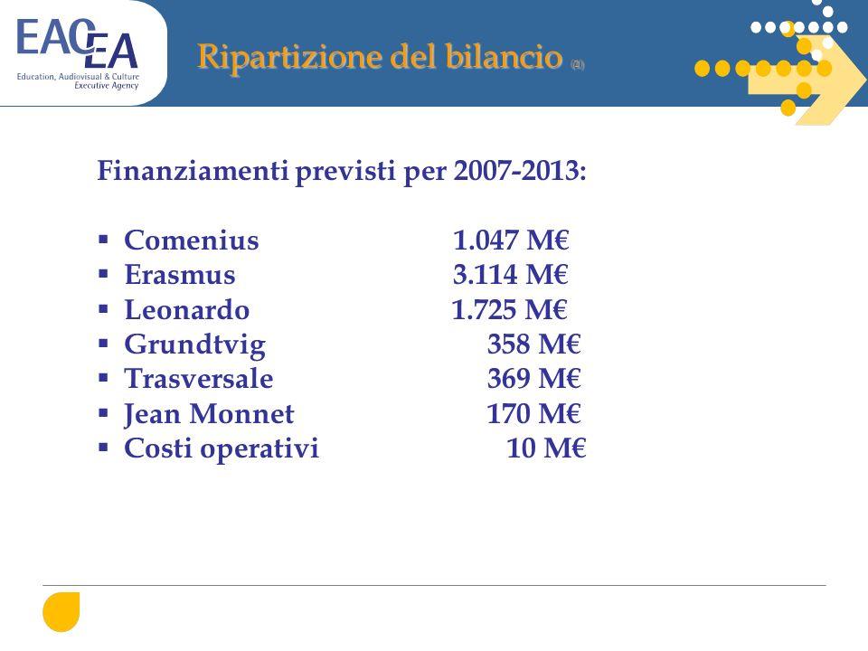 Ripartizione del bilancio (1) Finanziamenti previsti per 2007-2013: Comenius 1.047 M Erasmus 3.114 M Leonardo 1.725 M Grundtvig 358 M Trasversale 369 M Jean Monnet 170 M Costi operativi 10 M