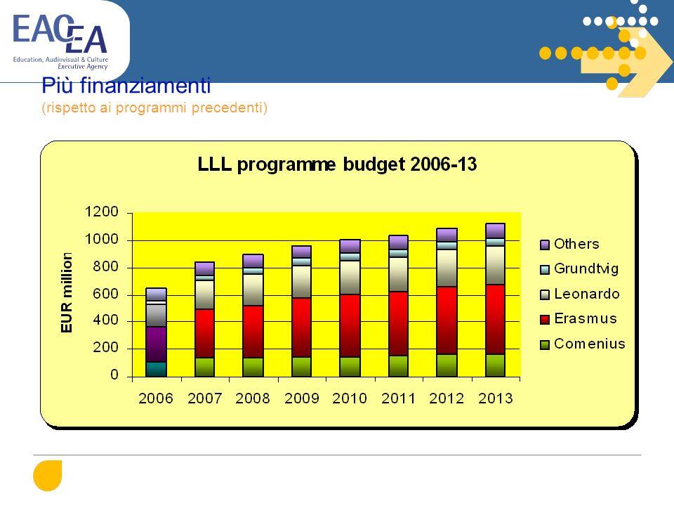 Più finanziamenti (rispetto ai programmi precedenti)