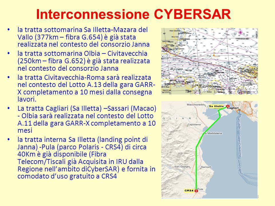 18 Interconnessione CYBERSAR la tratta sottomarina Sa Illetta-Mazara del Vallo (377km – fibra G.654) è già stata realizzata nel contesto del consorzio