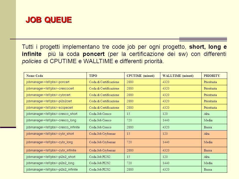 34 Nome CodaTIPOCPUTIME (minuti)WALLTIME (minuti)PRIORITY jobmanager- -poncert Coda di Certificazione28804320Prioritaria jobmanager- -crescocert Coda
