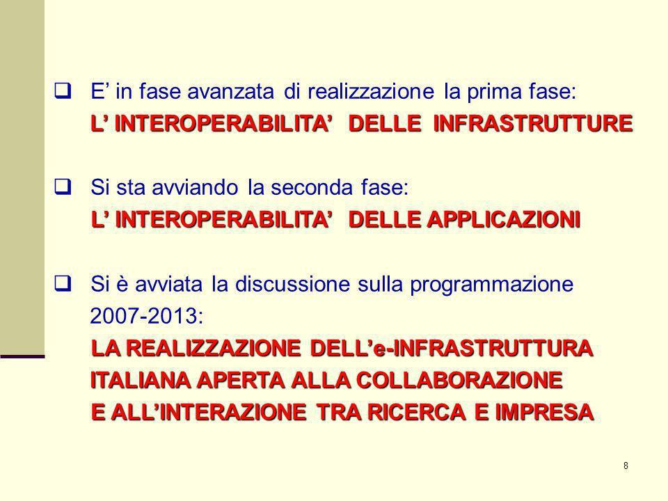 19 INTEROPERABILITA fra i progetti Avviso 1575/2004 http://www.ponricerca.miur.it/OrganizationFolders/CentriSuperC/6705.DOC documento approvato nella riunione del CTI del 25-10-2007