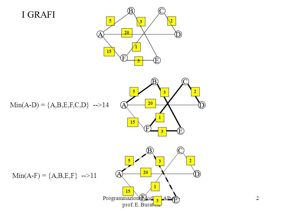 Programmazione Mod.B - Alberi - prof. E. Burattini 3 A BC D E F 5 3 15 2 1 20 3 DEF.