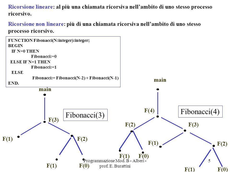Programmazione Mod.B - Alberi - prof. E. Burattini 86 Problema Espressioni aritmetiche.
