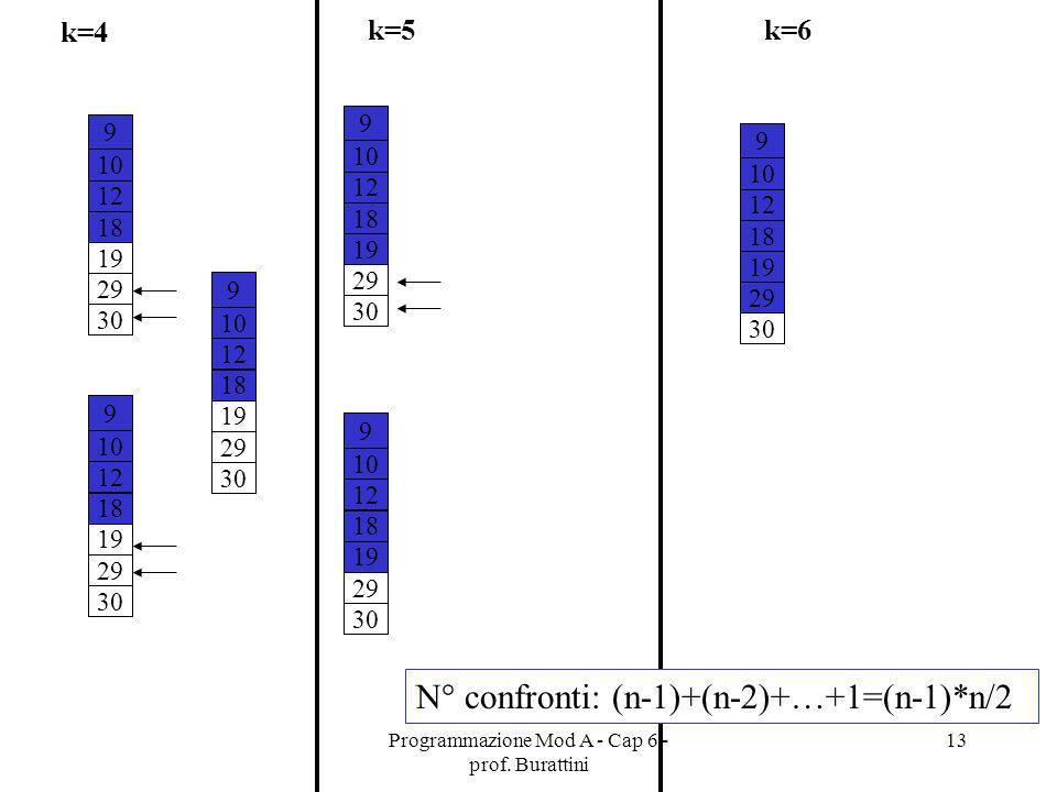 Programmazione Mod A - Cap 6 - prof. Burattini 13 k=4 9 10 12 18 19 29 30 9 10 12 18 19 29 30 9 10 12 18 19 29 30 k=5 9 10 12 18 19 29 30 9 10 12 18 1