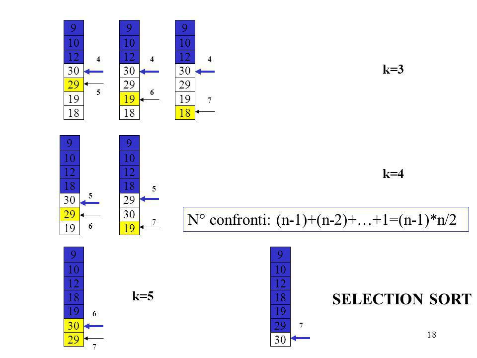 Programmazione Mod A - Cap 6 - prof. Burattini 18 k=3 k=4 k=5 SELECTION SORT N° confronti: (n-1)+(n-2)+…+1=(n-1)*n/2 9 10 12 30 29 19 18 5 4 9 10 12 3
