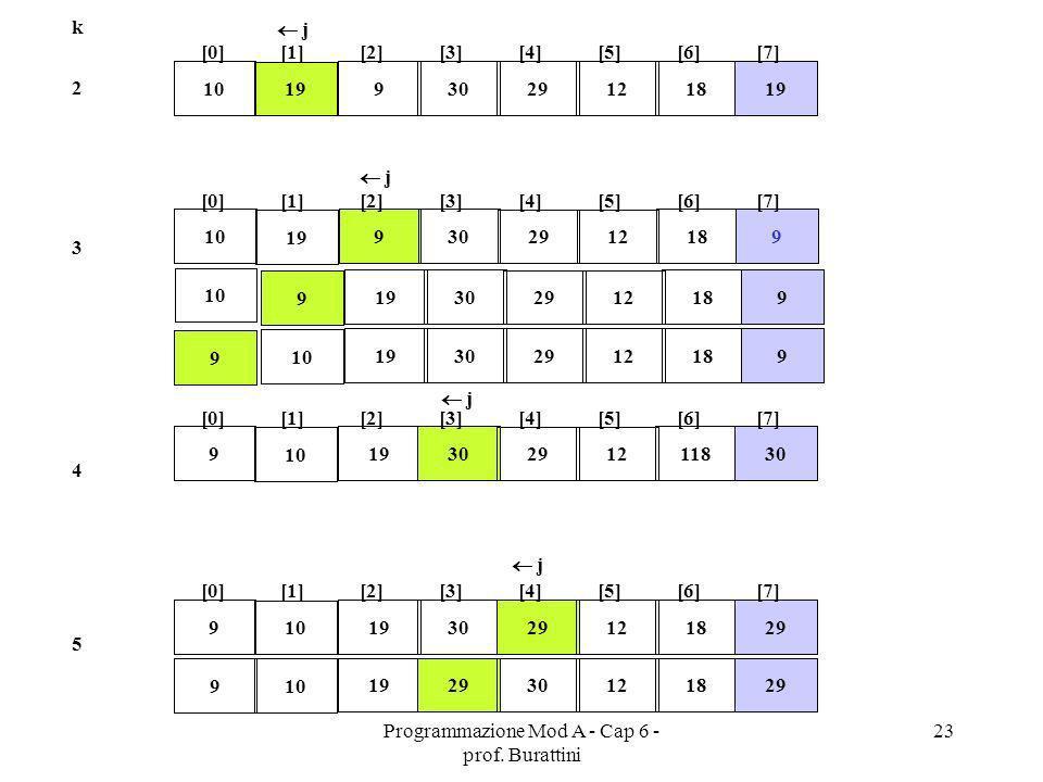 Programmazione Mod A - Cap 6 - prof. Burattini 23 k 19 9 30 2912 181910 [0][1][2][3][4][5][6][7] 2 3 19 9 30 2912 18 9 10 [0][1][2][3][4][5][6][7] 10