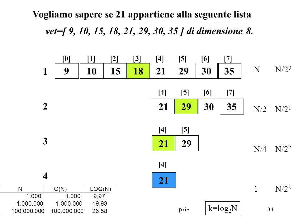 Programmazione Mod A - Cap 6 - prof. Burattini 34 Vogliamo sapere se 21 appartiene alla seguente lista 212930 35 [4][5][6][7] 2 2129 [4][5] 3 21 [4] 4