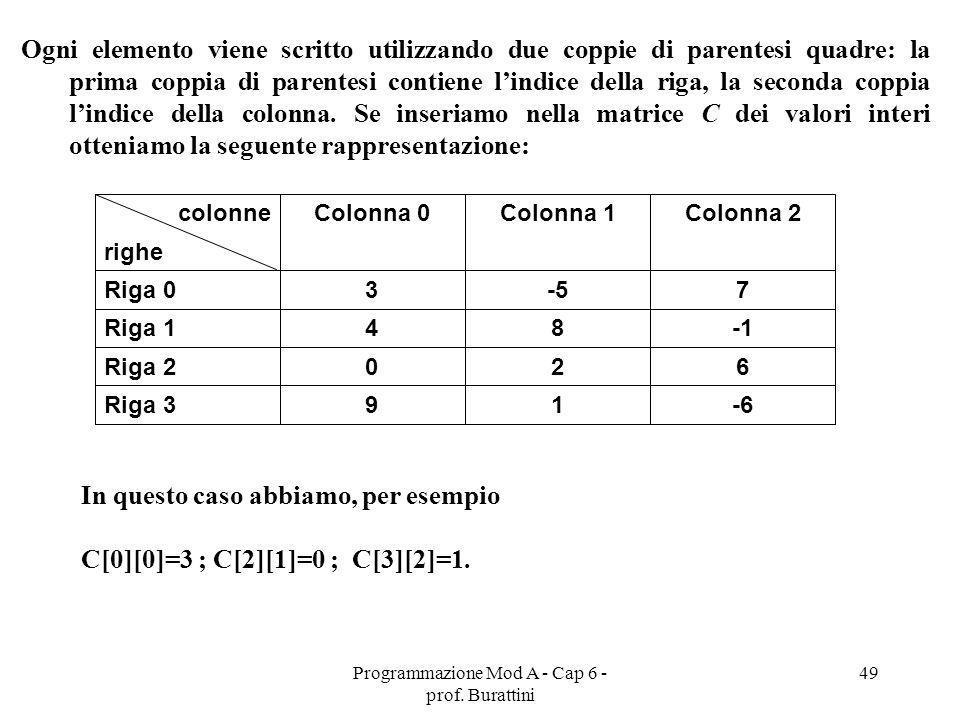 Programmazione Mod A - Cap 6 - prof. Burattini 49 Ogni elemento viene scritto utilizzando due coppie di parentesi quadre: la prima coppia di parentesi