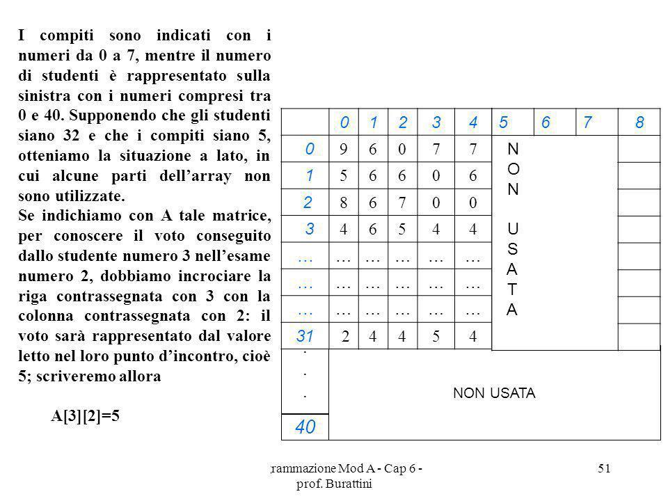 Programmazione Mod A - Cap 6 - prof. Burattini 51 40...... NON USATA I compiti sono indicati con i numeri da 0 a 7, mentre il numero di studenti è rap