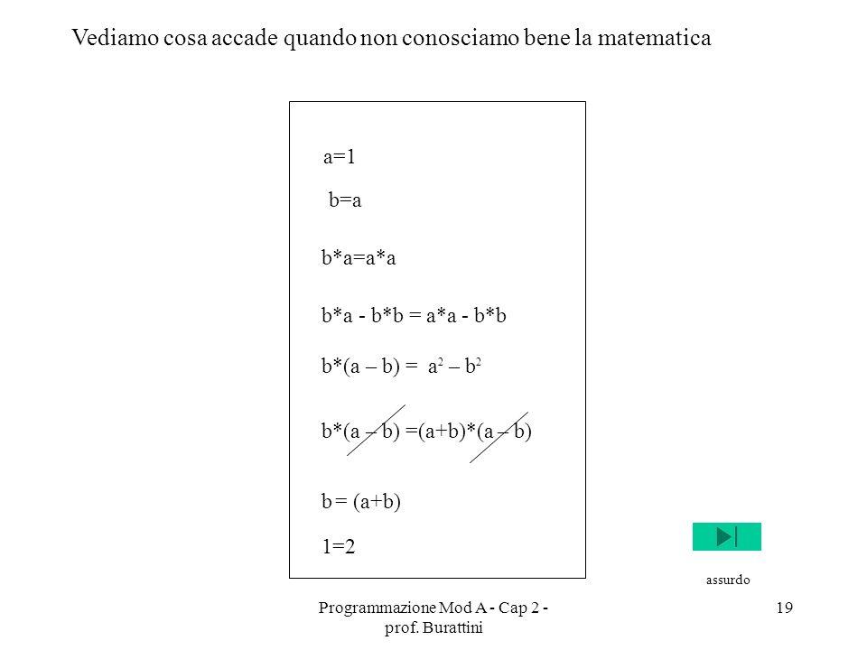 Programmazione Mod A - Cap 2 - prof. Burattini 19 a=1 b=a b*a=a*a b*a - b*b = a*a - b*b b*(a – b) = a 2 – b 2 b*(a – b) =(a+b)*(a – b) b = (a+b) 1=2 V