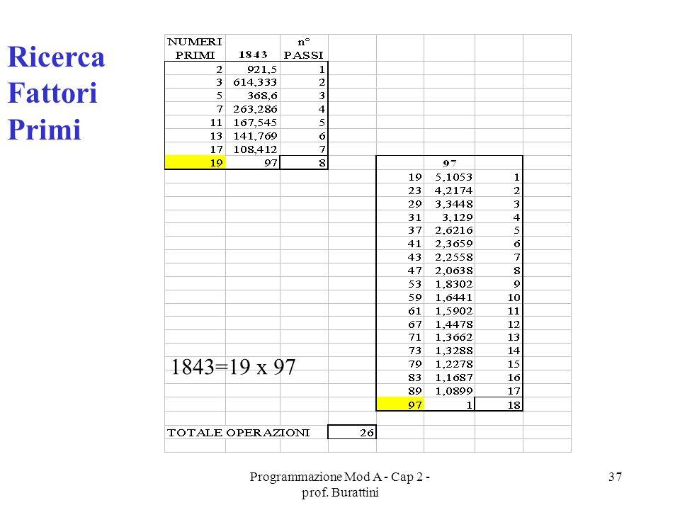 Programmazione Mod A - Cap 2 - prof. Burattini 37 Ricerca Fattori Primi 1843=19 x 97