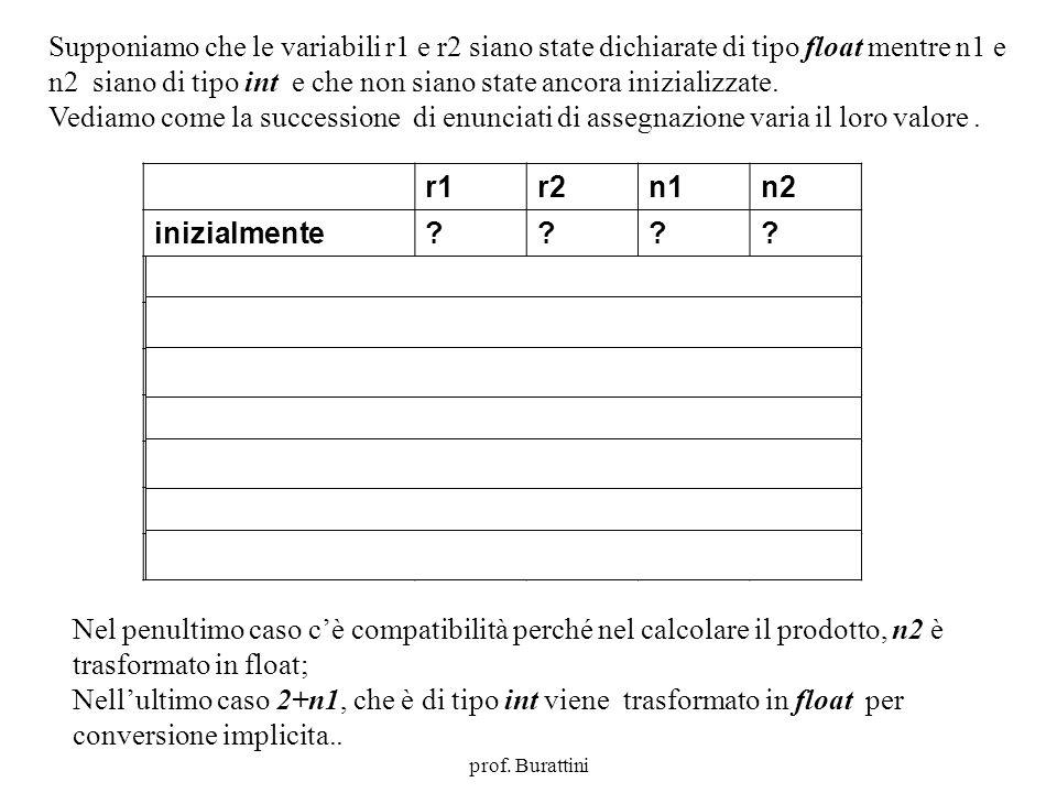 Programmazione Mod A - Cap 2 - prof. Burattini 4 Supponiamo che le variabili r1 e r2 siano state dichiarate di tipo float mentre n1 e n2 siano di tipo