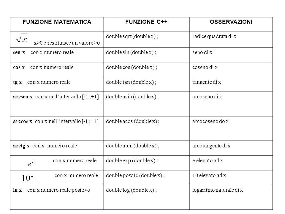 Programmazione Mod A - Cap 2 - prof. Burattini 5 FUNZIONE MATEMATICAFUNZIONE C++OSSERVAZIONI x0 e restituisce un valore 0 double sqrt (double x) ;radi