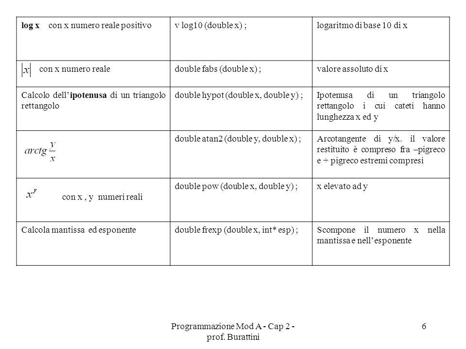 Programmazione Mod A - Cap 2 - prof. Burattini 6 log x con x numero reale positivov log10 (double x) ;logaritmo di base 10 di x con x numero realedoub