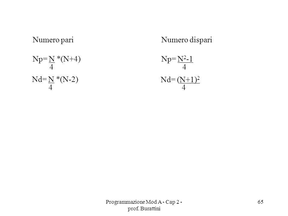 Programmazione Mod A - Cap 2 - prof. Burattini 65 Numero pari Np= N *(N+4) 4 Nd= N *(N-2) 4 Numero dispari Np= N 2 -1 4 Nd= (N+1) 2 4