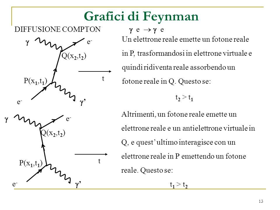 13 Grafici di Feynman DIFFUSIONE COMPTON e e e-e- e-e- Un elettrone reale emette un fotone reale in P, trasformandosi in elettrone virtuale e quindi ridiventa reale assorbendo un fotone reale in Q.
