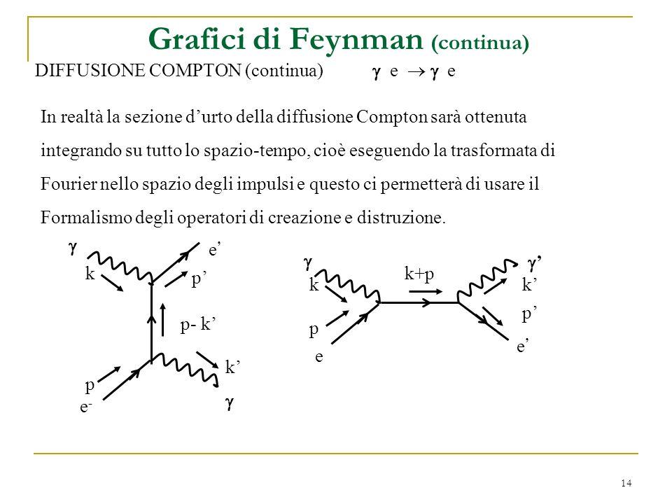 14 Grafici di Feynman (continua) DIFFUSIONE COMPTON (continua) e e In realtà la sezione durto della diffusione Compton sarà ottenuta integrando su tutto lo spazio-tempo, cioè eseguendo la trasformata di Fourier nello spazio degli impulsi e questo ci permetterà di usare il Formalismo degli operatori di creazione e distruzione.