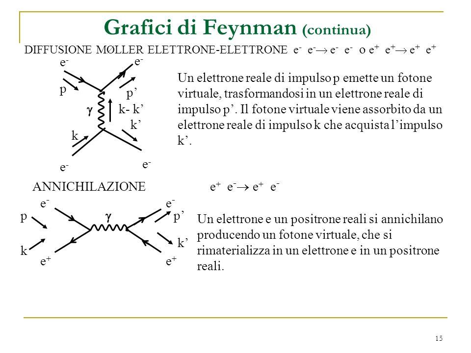 15 Grafici di Feynman (continua) DIFFUSIONE MØLLER ELETTRONE-ELETTRONE e - e - e - e - o e + e + e + e + e-e- p e-e- p k k e-e- e-e- Un elettrone reale di impulso p emette un fotone virtuale, trasformandosi in un elettrone reale di impulso p.