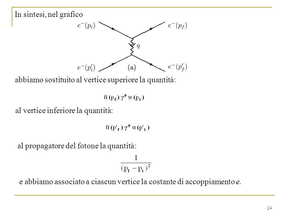24 In sintesi, nel grafico abbiamo sostituito al vertice superiore la quantità: al vertice inferiore la quantità: al propagatore del fotone la quantità: e abbiamo associato a ciascun vertice la costante di accoppiamento e.