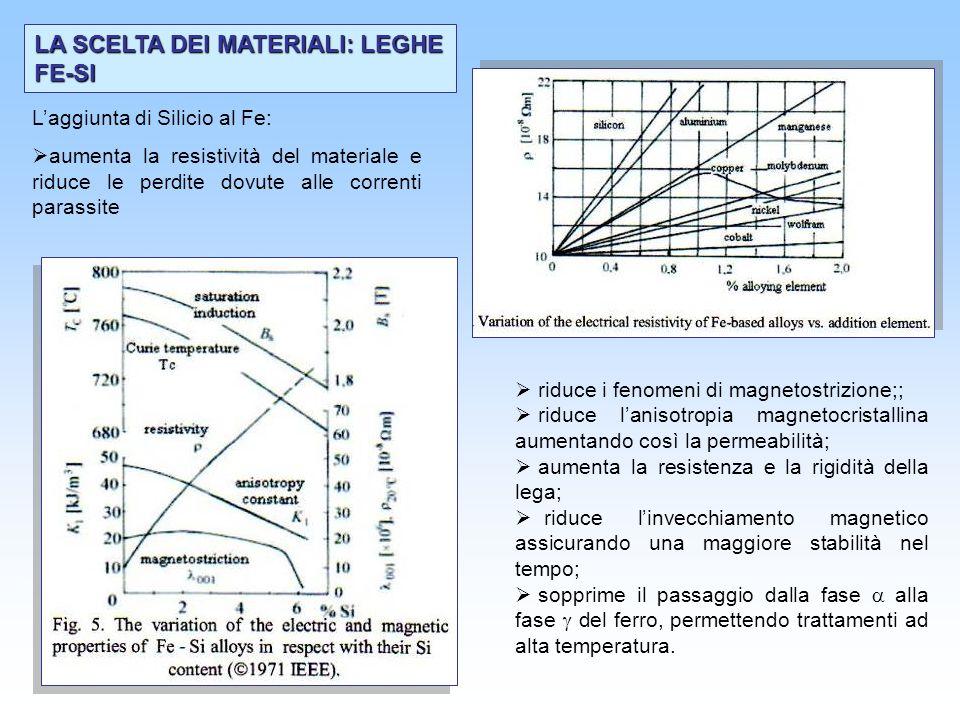 LA SCELTA DEI MATERIALI: LEGHE FE-SI Laggiunta di Silicio al Fe: aumenta la resistività del materiale e riduce le perdite dovute alle correnti parassi