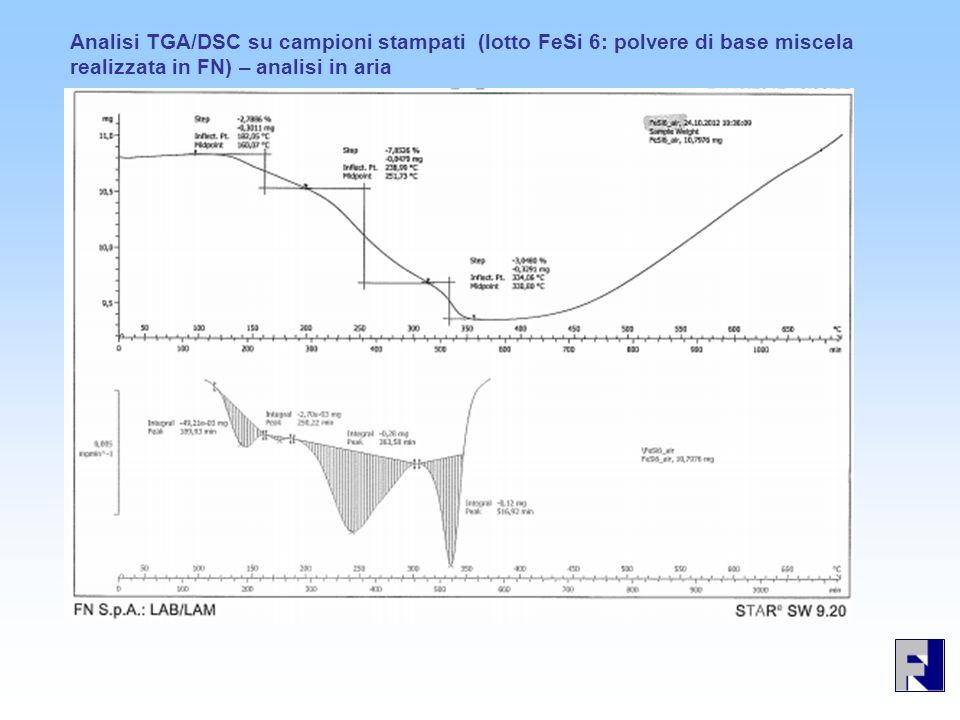 Analisi TGA/DSC su campioni stampati (lotto FeSi 6: polvere di base miscela realizzata in FN) – analisi in aria