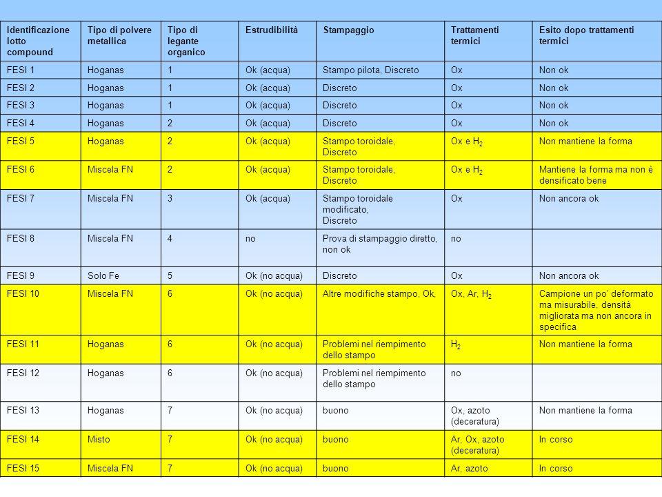 Identificazione lotto compound Tipo di polvere metallica Tipo di legante organico EstrudibilitàStampaggioTrattamenti termici Esito dopo trattamenti te